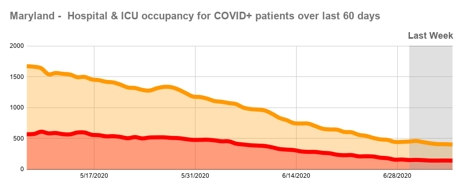 Maryland -  Hospital & ICU occupancy for COVID+ patients over last 60 days (1).png