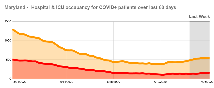 Hospital & ICU occupancy for COVID+ patients over last 60 days