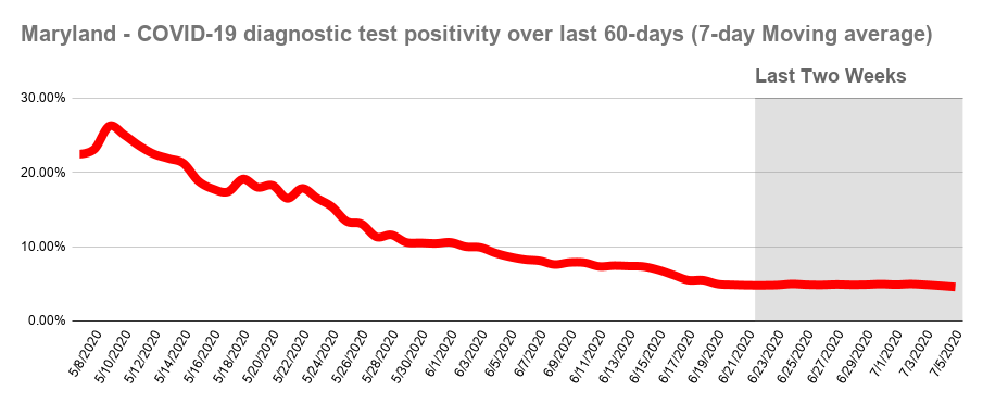 Maryland - COVID-19 diagnostic test positivity over last 60-days (7-day Moving average) (1).png