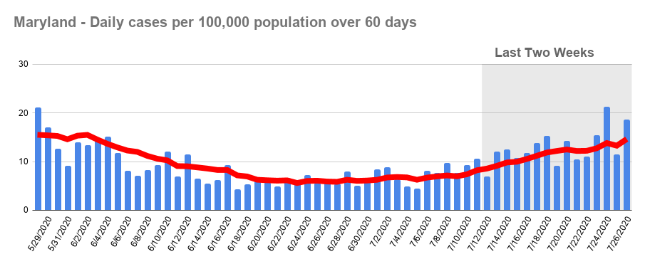 Daily cases per 100,000 population over 60 days