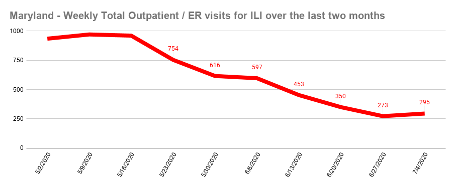 Maryland - Weekly Total Outpatient _ ER visits for ILI over the last two months (2).png
